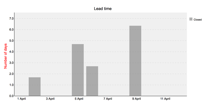 Lead Time Chart